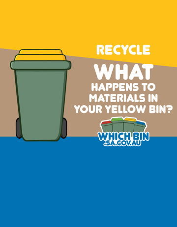 What happens to the materials <br/>that go in your yellow bin for recycling?