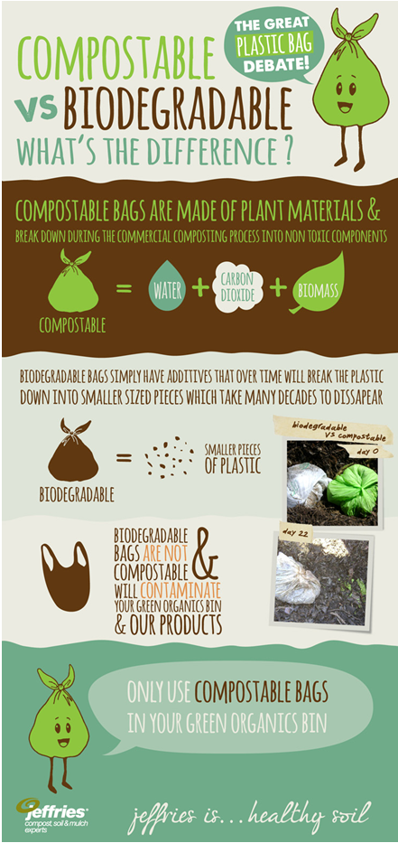 degradablevsbiodegradable