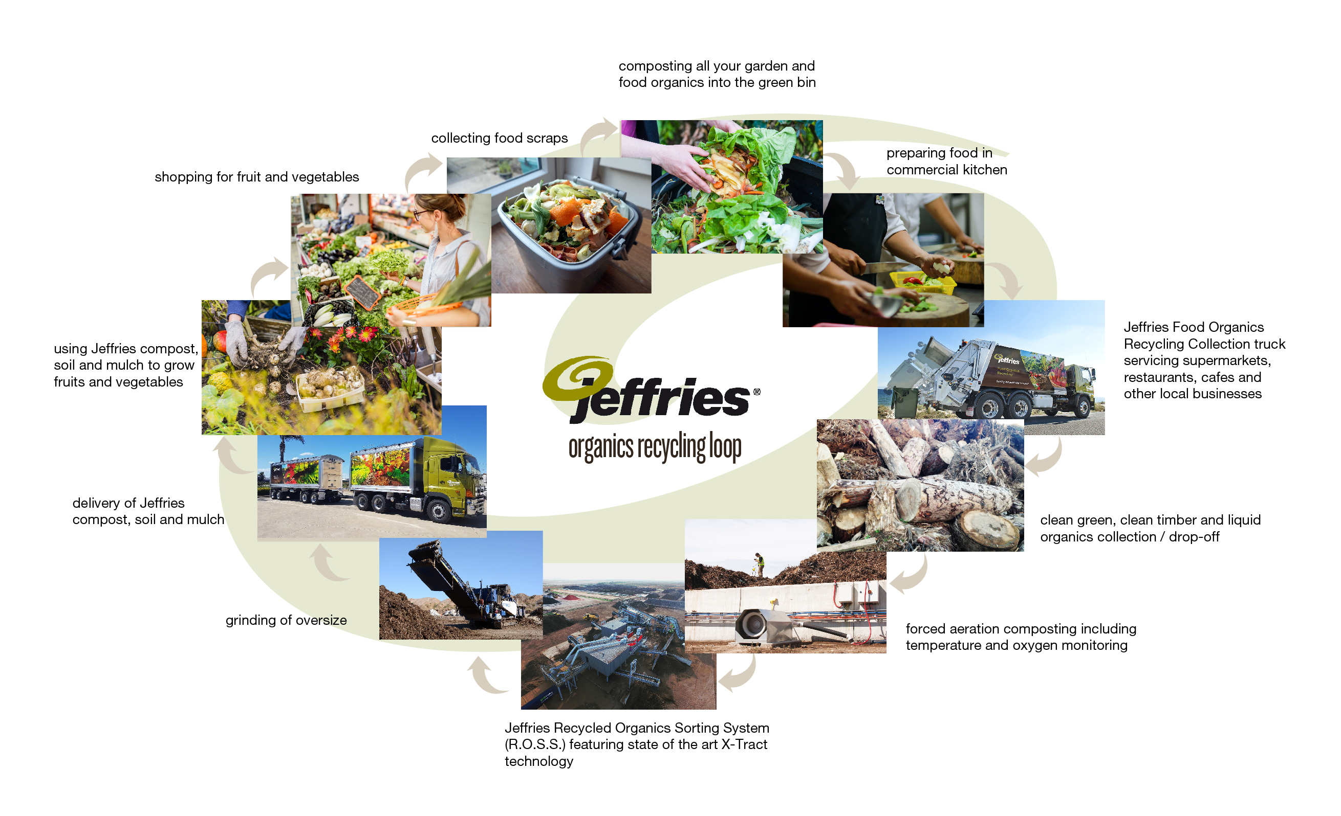 Jeffries Residential Food Organics loop 2018